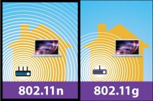802.11g vs 802.11n router wifi lento